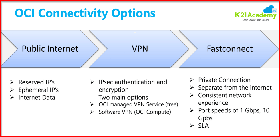 OCI connectivity options