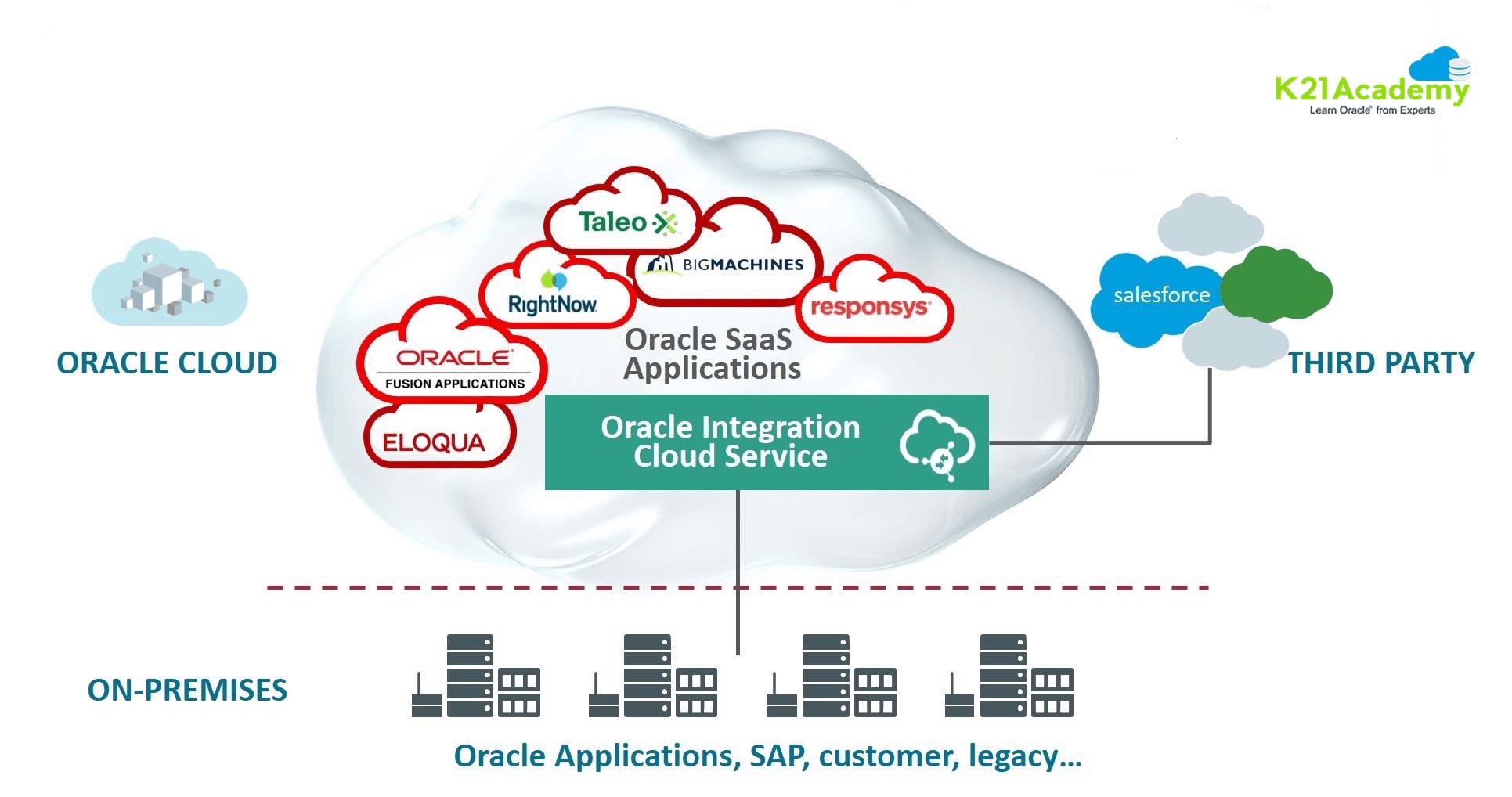 soa cs oic saas paas cloud integartion oracle vs advantages APIs