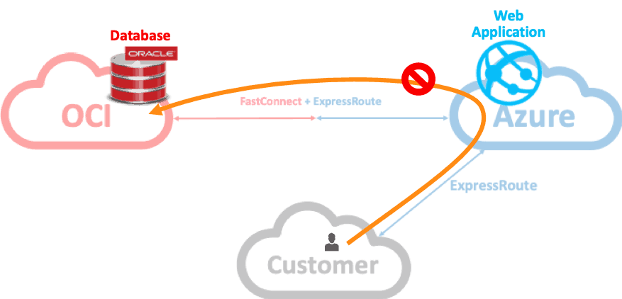 Oracle & Microsoft Interconnect