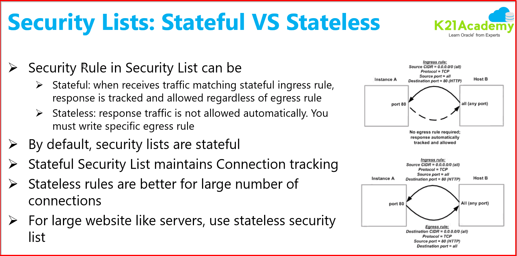 Security list: Stateful & Stateless