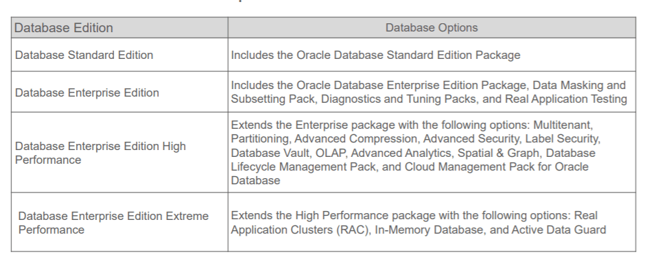 Database Edition On OCI