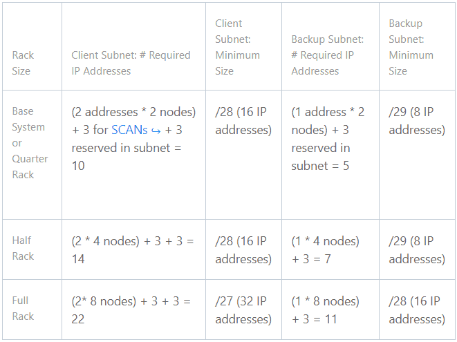 requirement of IP Addresses