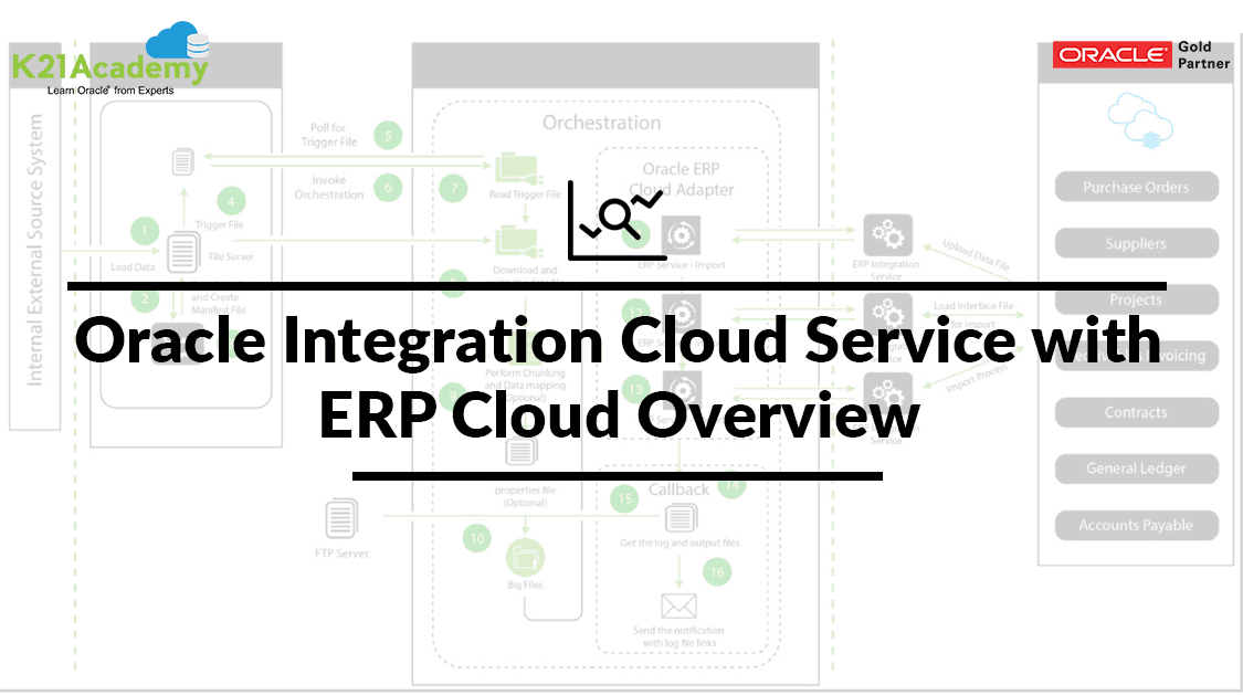Oracle Integration Cloud Service with ERP Cloud Overview
