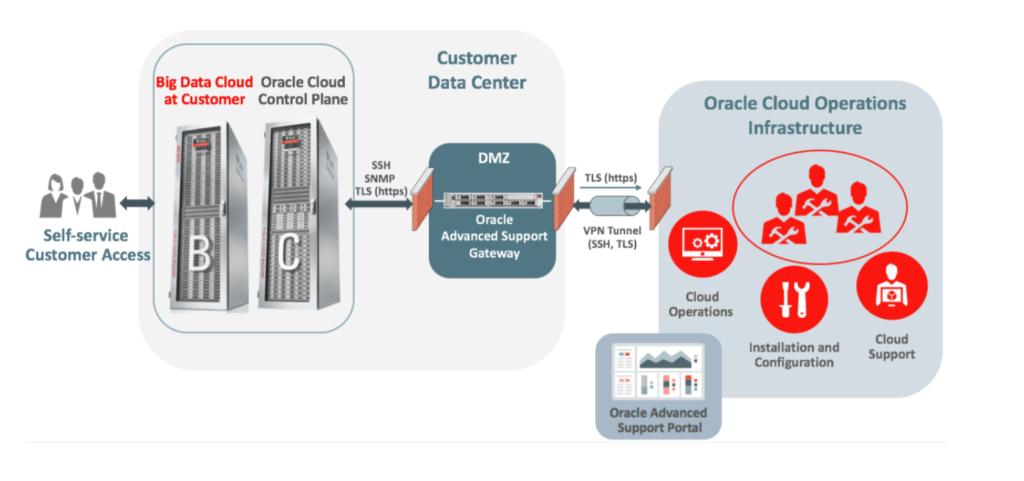 Big Data Cloud at Customer