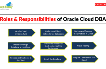 [Video] Roles & Responsibilities of Oracle Cloud DBA: Tasks
