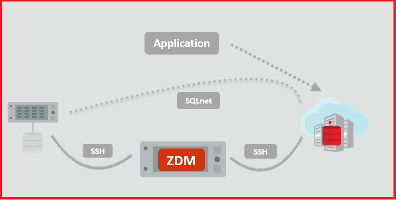 ZDM Oracle Cloud