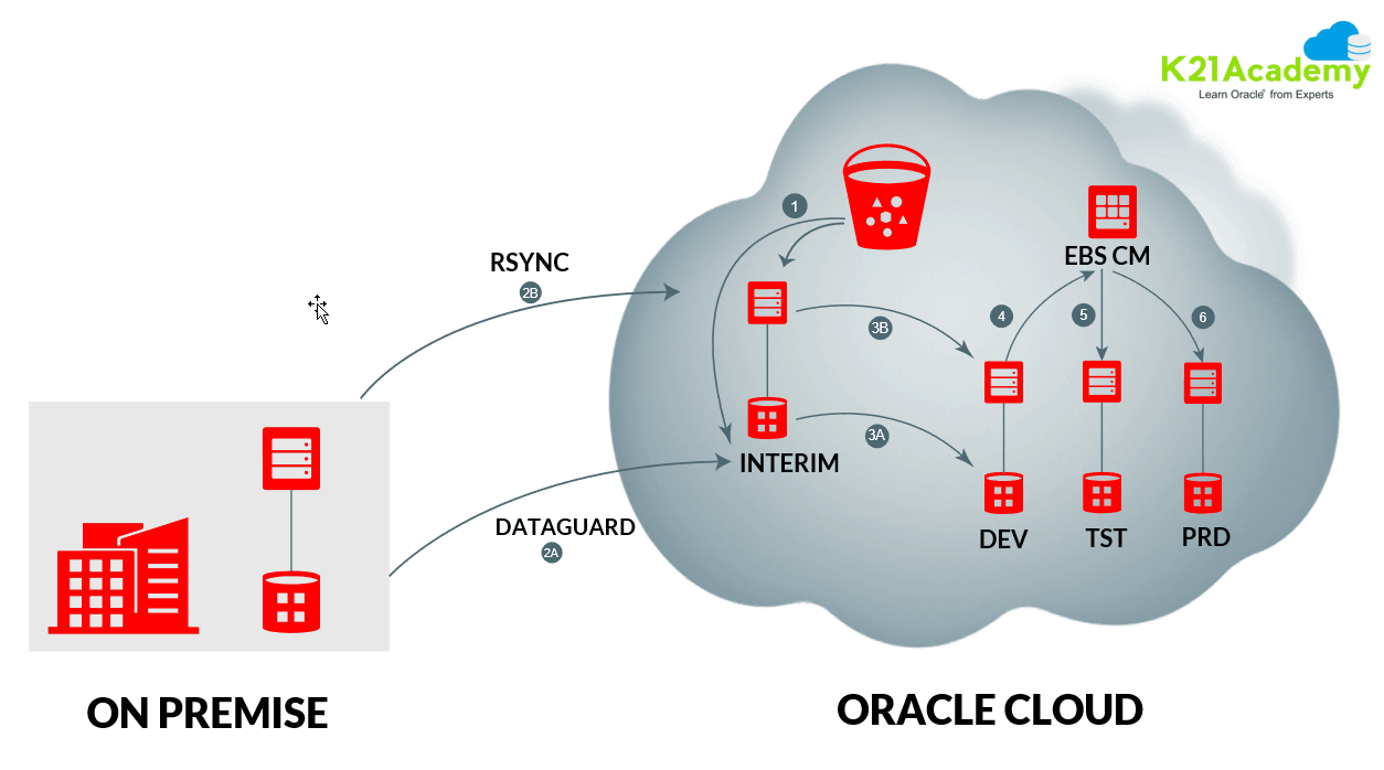 On-Premise to Oracle to Cloud