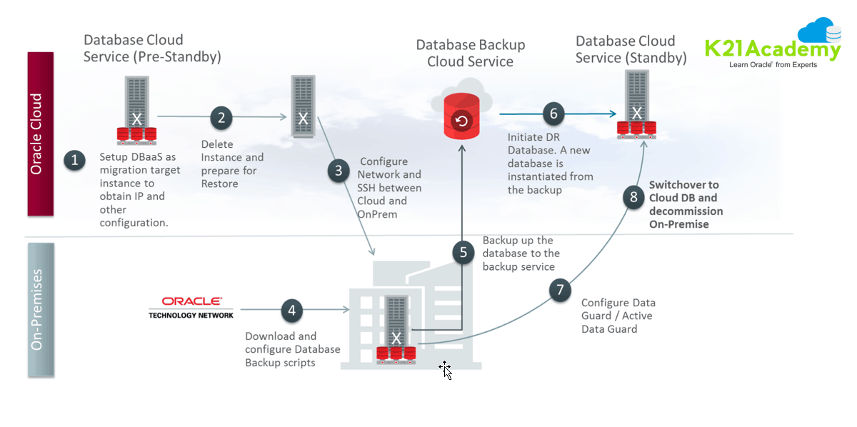 Hybrid Data Guard
