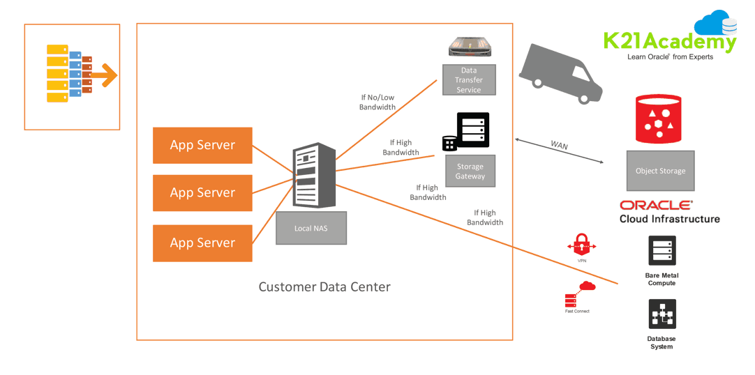 Large Data Transfer