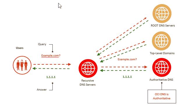 DNS Zone Management