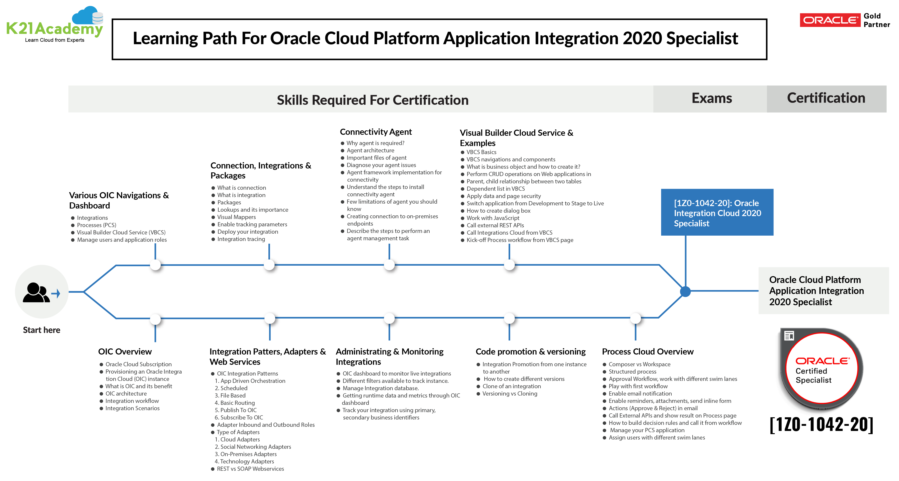 Oracle Integration Cloud Services (OIC)1Z0-1042 Training: Step By Step Activity Guides/Hands-On Lab Exercise
