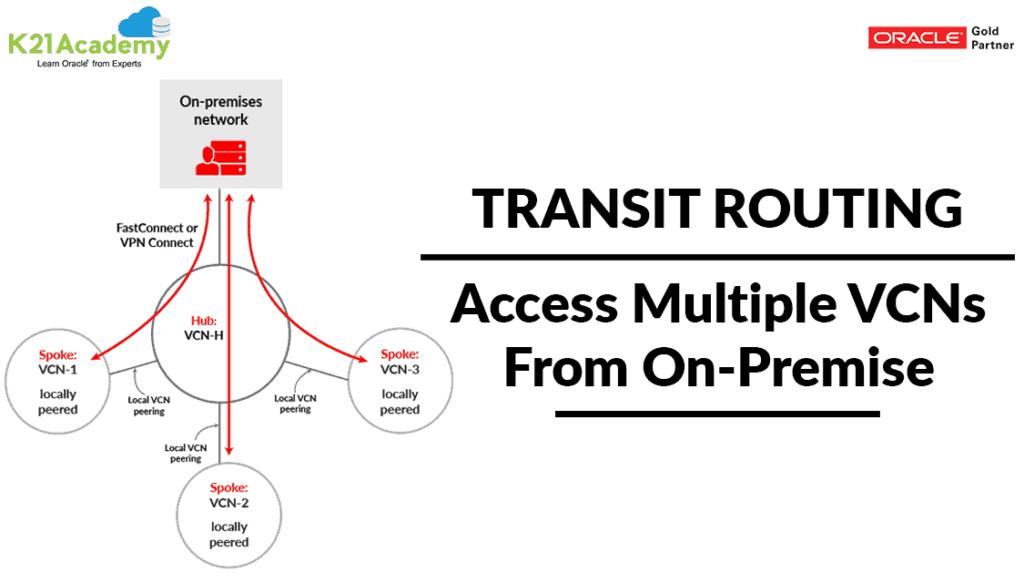 Transit Routing