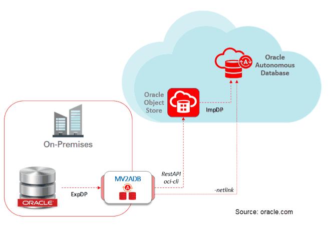 Move to autonomus database