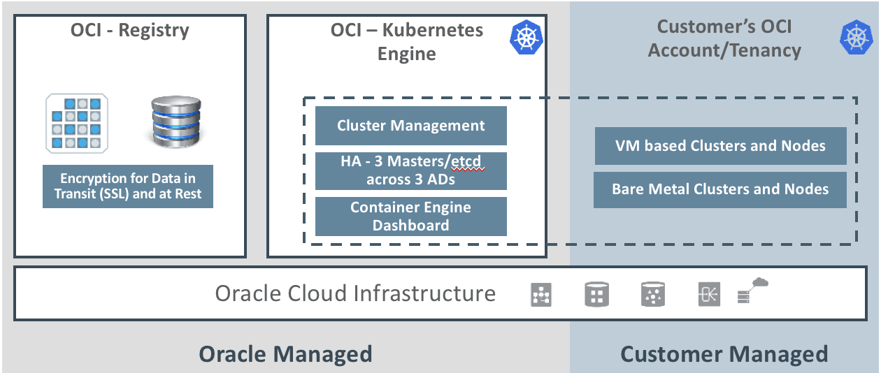 container engine for kubernetes