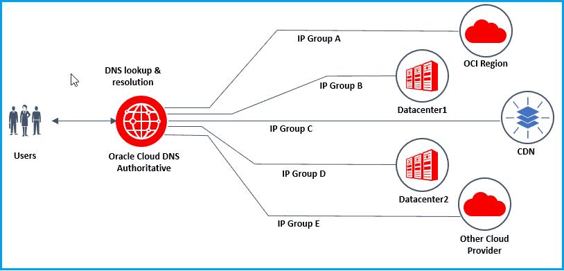 hybrid/multicloud environment