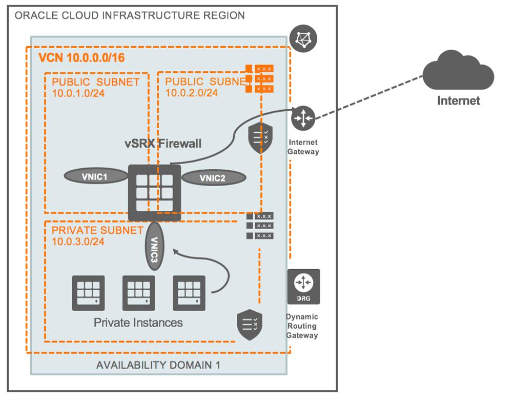 virtual firewall in OCI