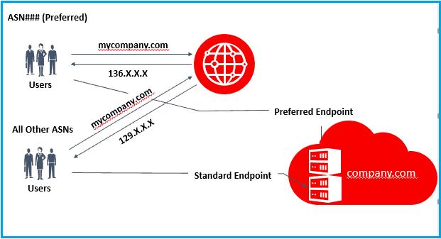Zero-rating service