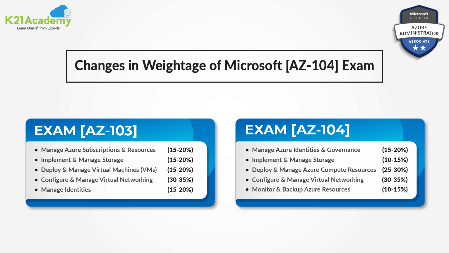 AZ-104 Changes