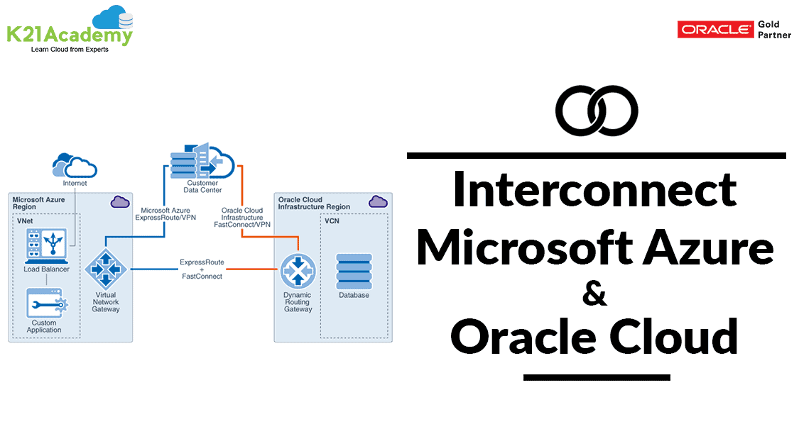 Interconnect Microsoft Azure ExpressRoute With Oracle Cloud FastConnect