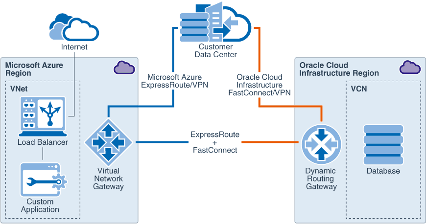 Azure-OCI-Interconnect