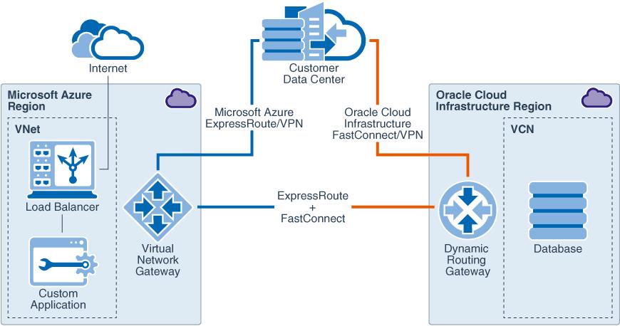 Azure-OCI-Interconnect