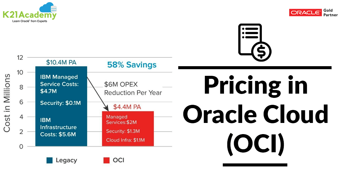 [1Z0-1085] Pricing in Oracle Cloud (OCI)