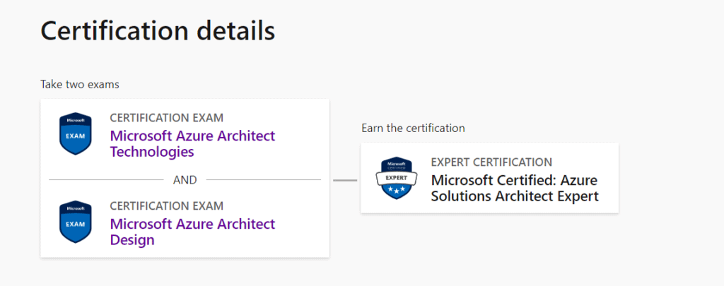 Azure Architect Requirements