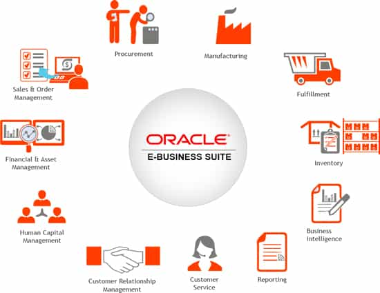 Oracle E-Business Suite EBS ERP