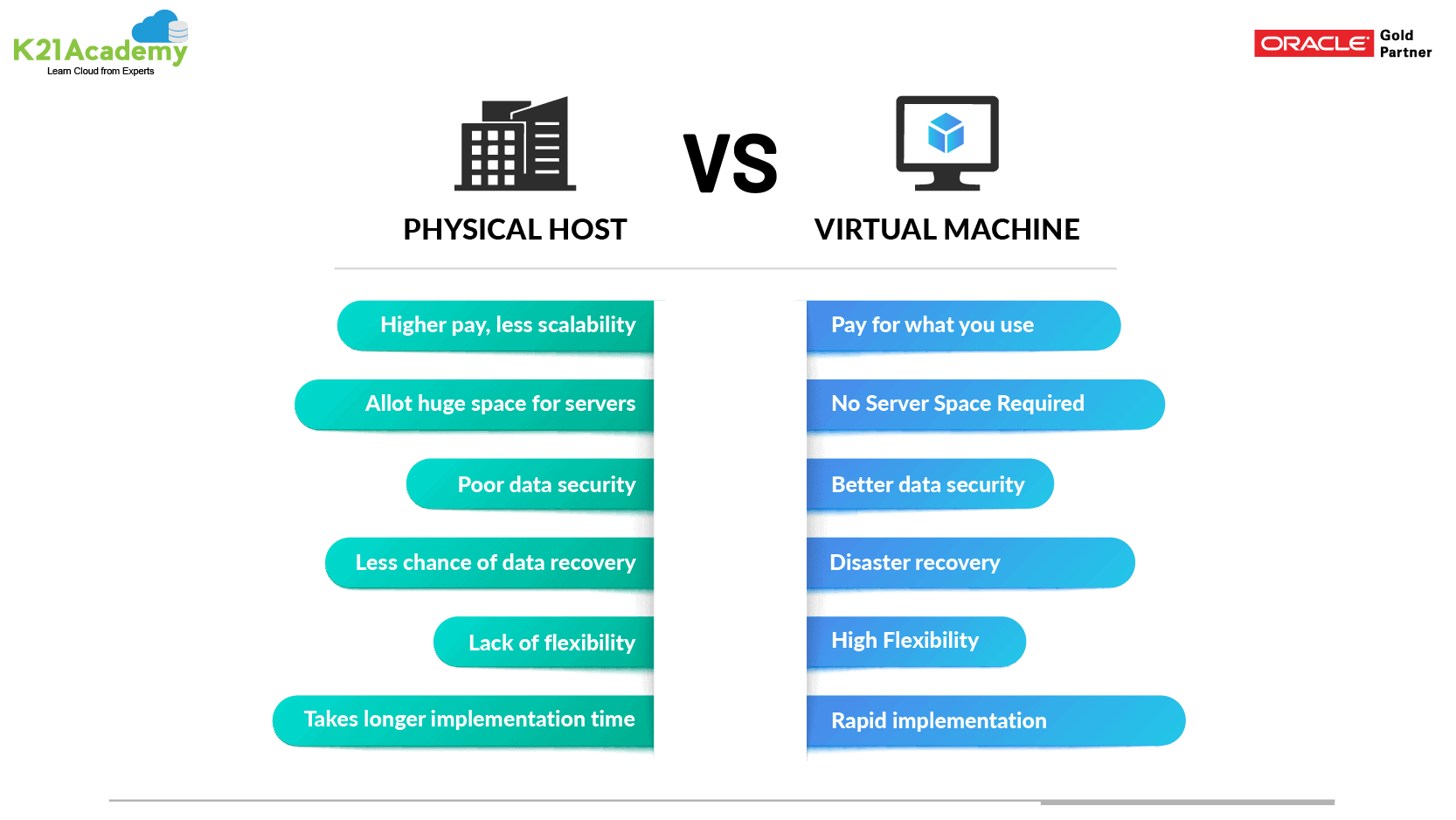Difference Between Physical Host vs Virtual Machine