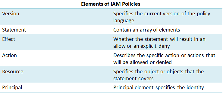 Element Of IAM policy