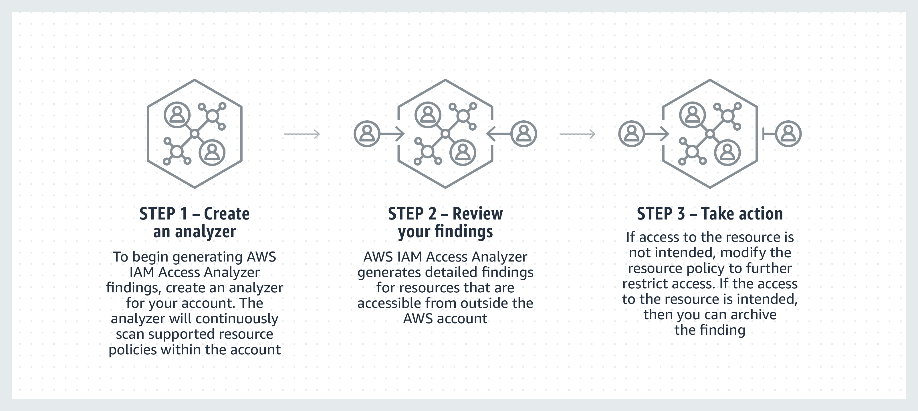AWS IAM Access Analyzer