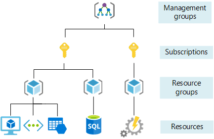 Hierarchy of Azure