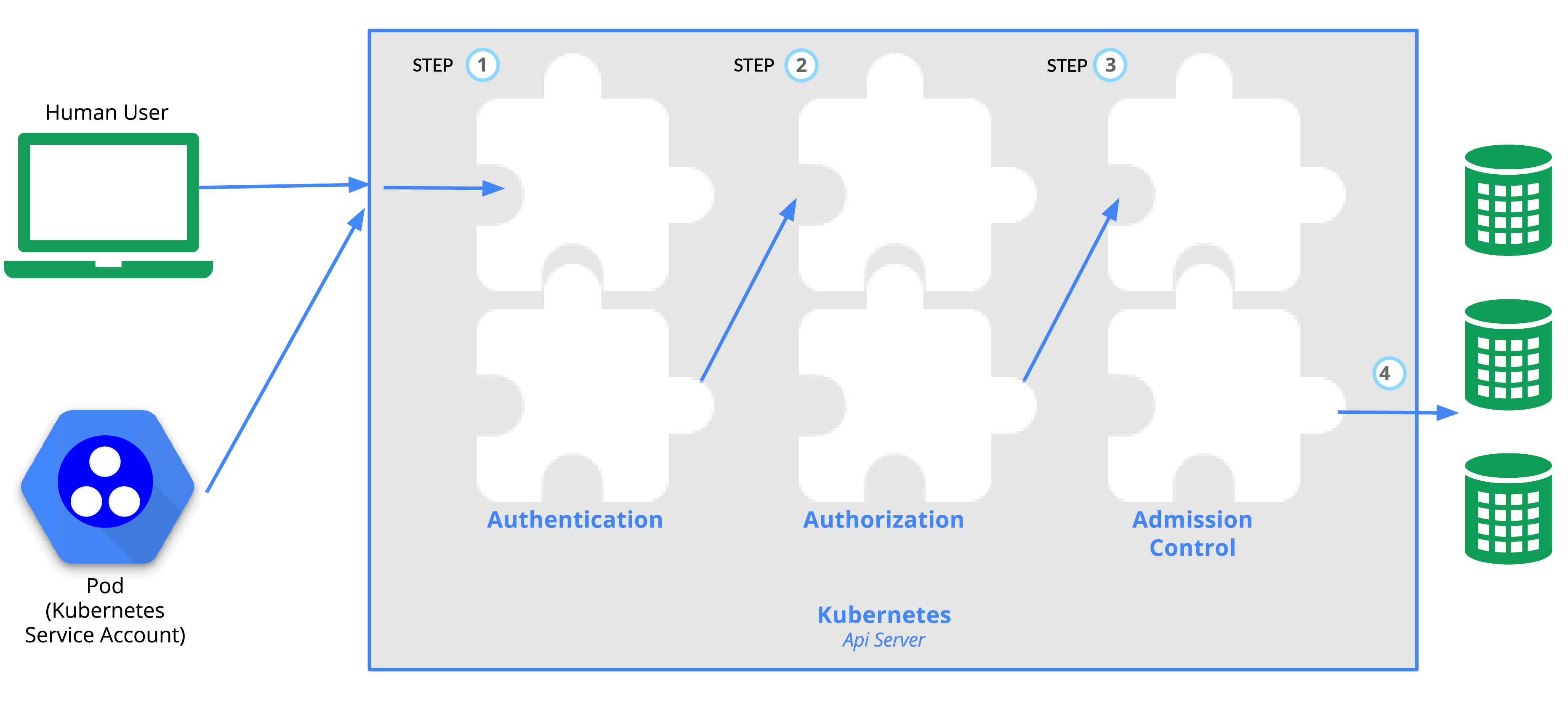 Authentication and Authorization in RBAC
