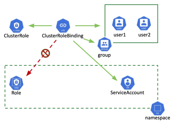 Cluster Role Binding in RBAC