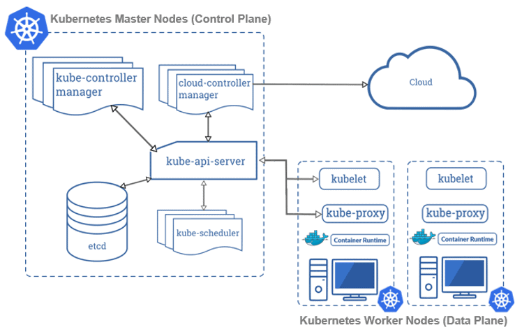 Kubernetes three node cluster