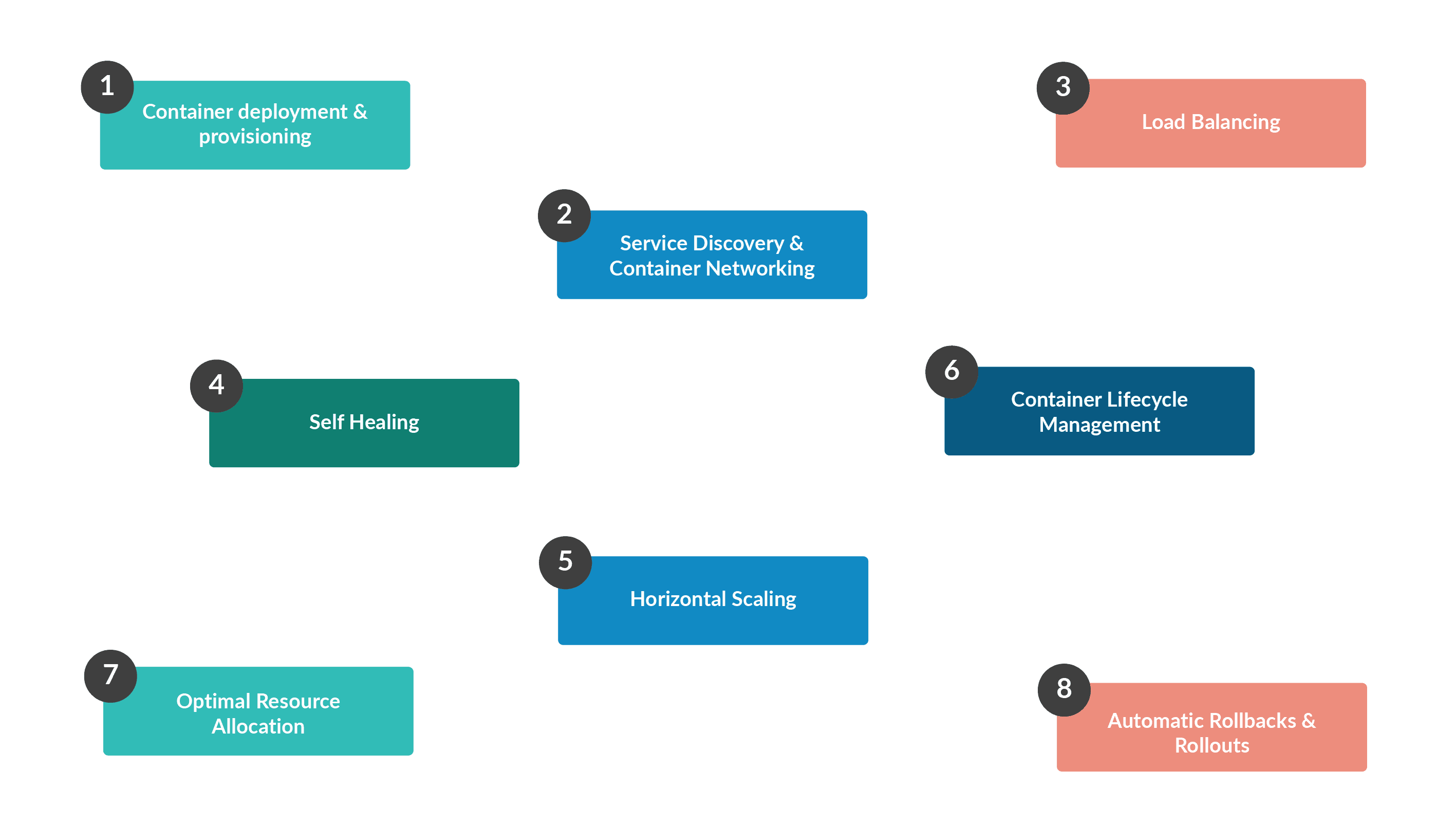 Container Orchestration Benefits