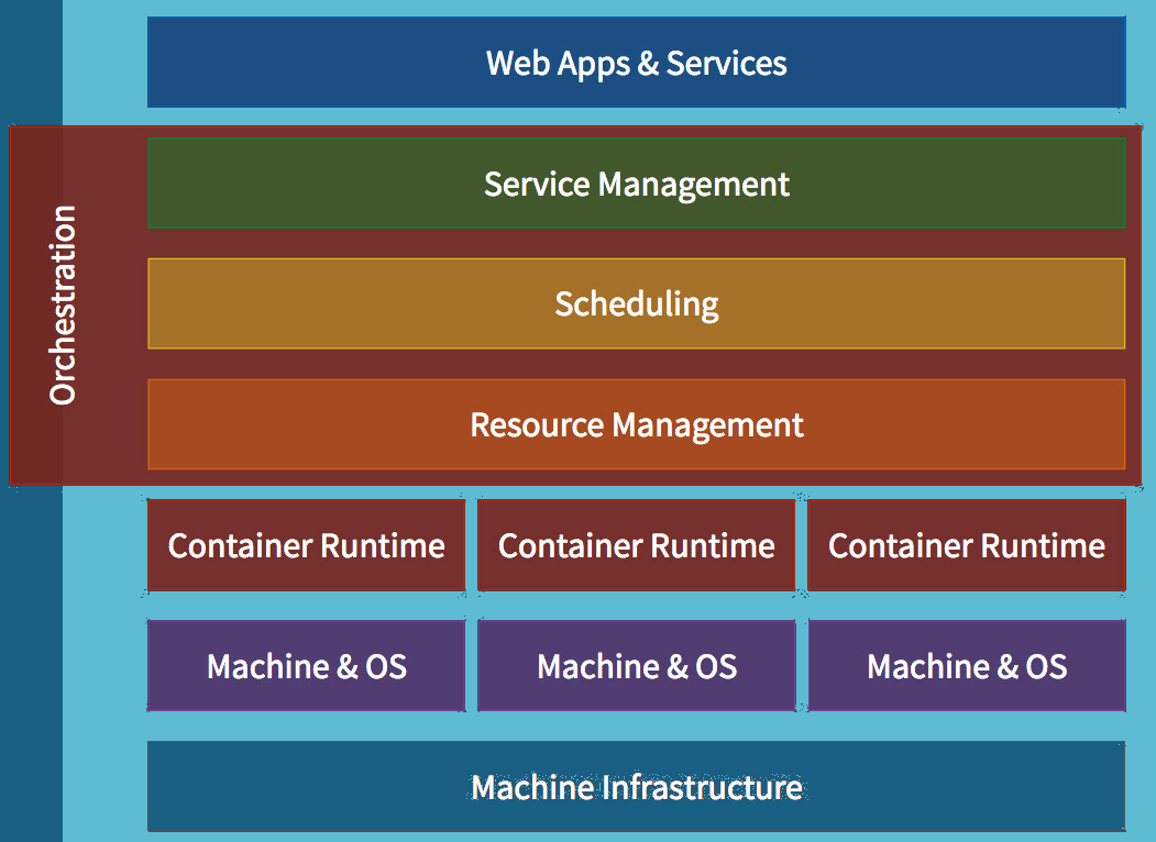 Container Orchestration work