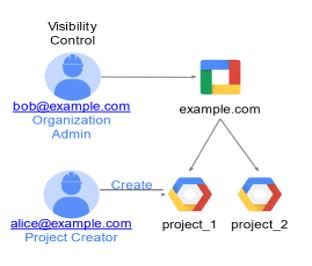 IAM Organization